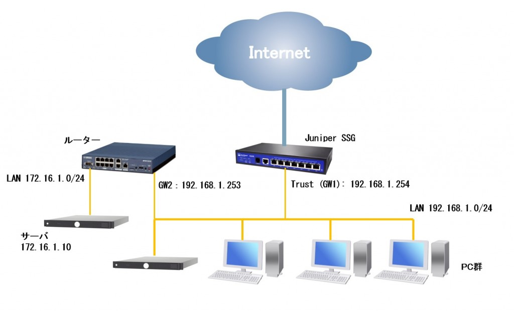 ssg-network