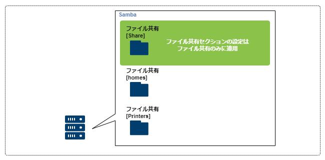 smb.conf_share _2