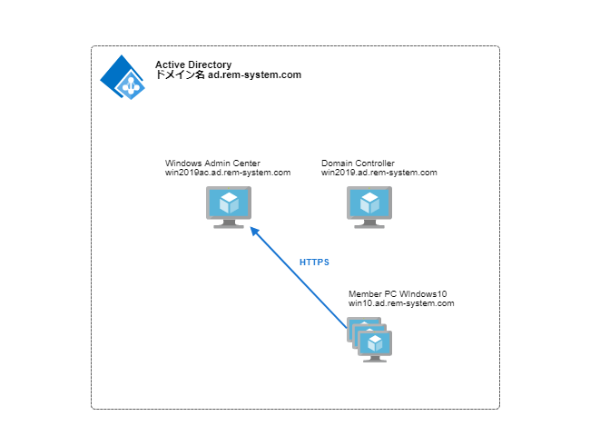 WIndows Server 2019 Windows Admin Center