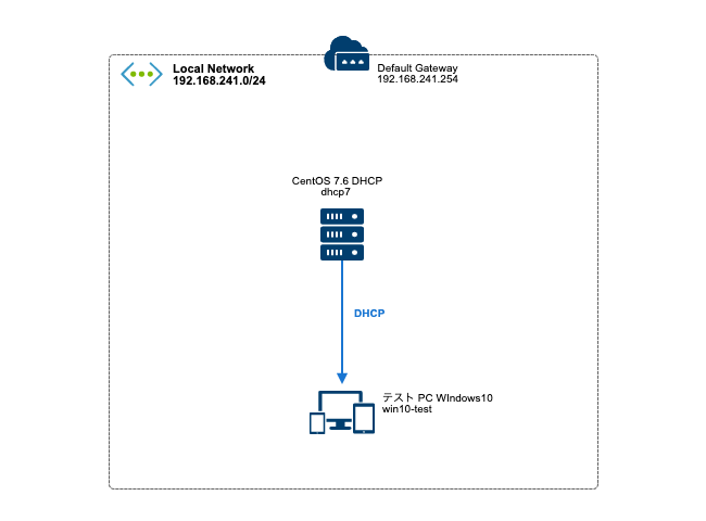 centos76_dhcp_map