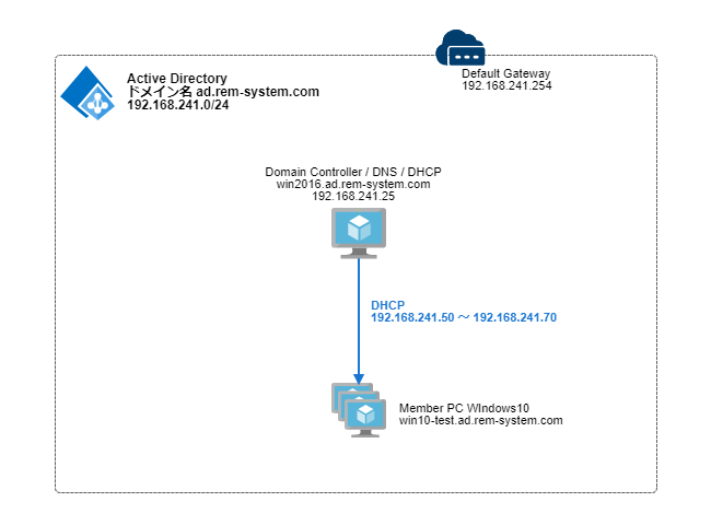 windowsserver2016-dhcp-network