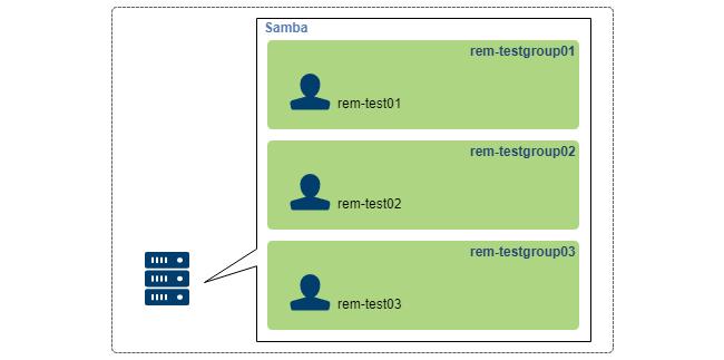 Samba_User_Group