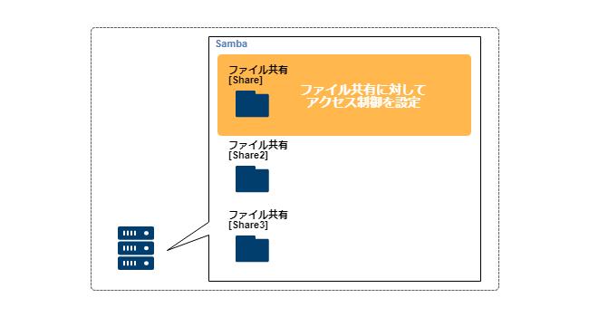 Samba_access_level