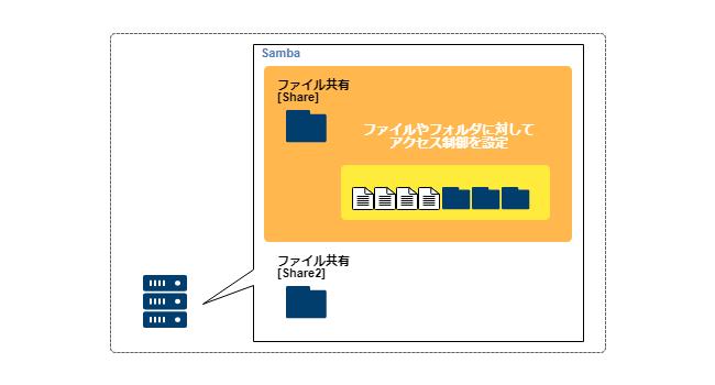 Samba_access_level2