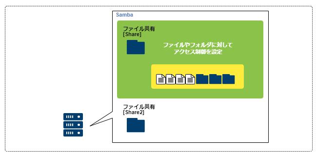 Samba_access_level2_2