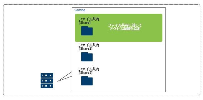 Samba_access_level_1