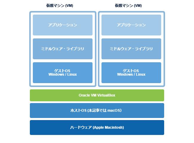 mac-virtualbox-install-map