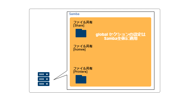 smb.conf_global
