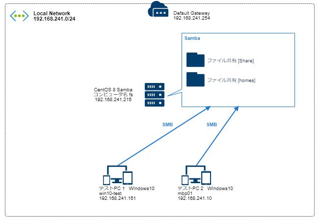 centos-8-samba-network
